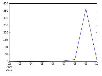 8 day twitter activity